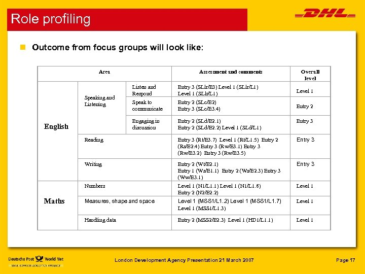 Role profiling n Outcome from focus groups will look like: Area Assessment and comments