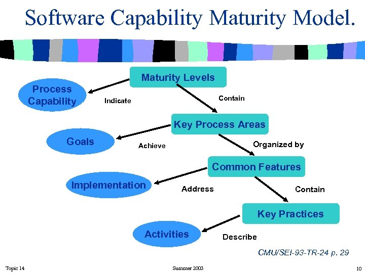 Software Capability Maturity Model. Maturity Levels Process Capability Contain Indicate Key Process Areas Goals