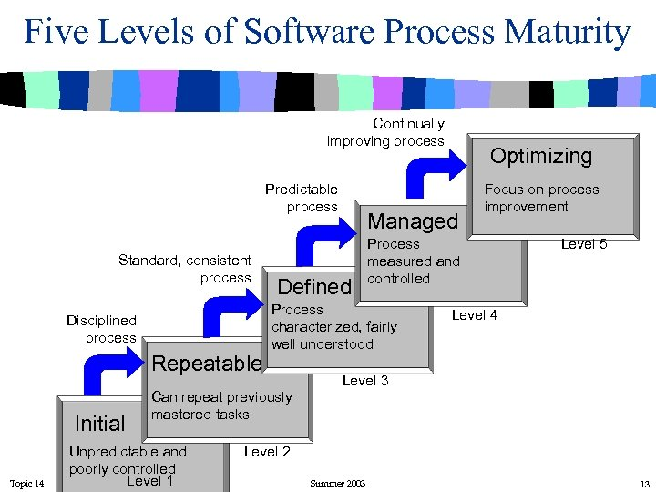 Five Levels of Software Process Maturity Continually improving process Predictable process Standard, consistent process