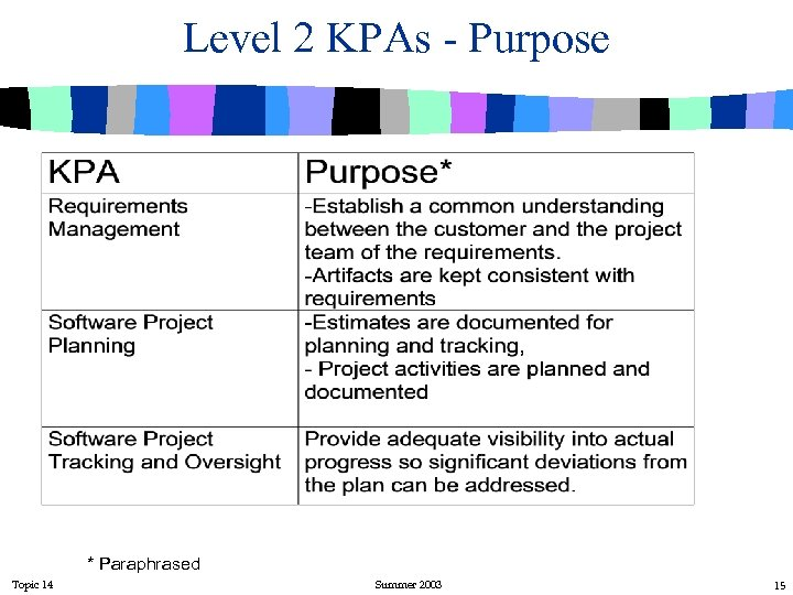 Level 2 KPAs - Purpose * Paraphrased Topic 14 Summer 2003 15
