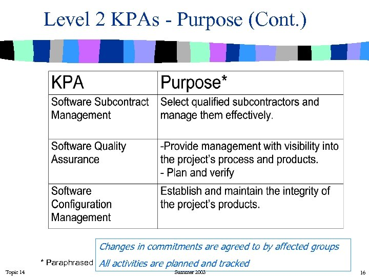 Level 2 KPAs - Purpose (Cont. ) Changes in commitments are agreed to by