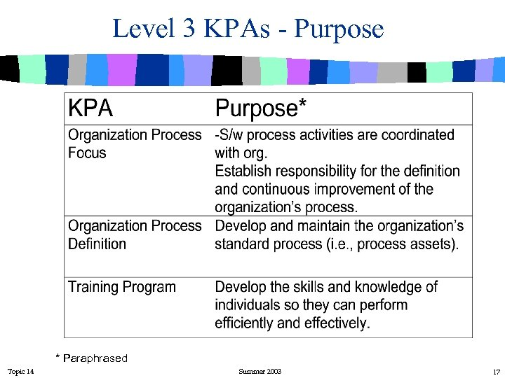 Level 3 KPAs - Purpose * Paraphrased Topic 14 Summer 2003 17