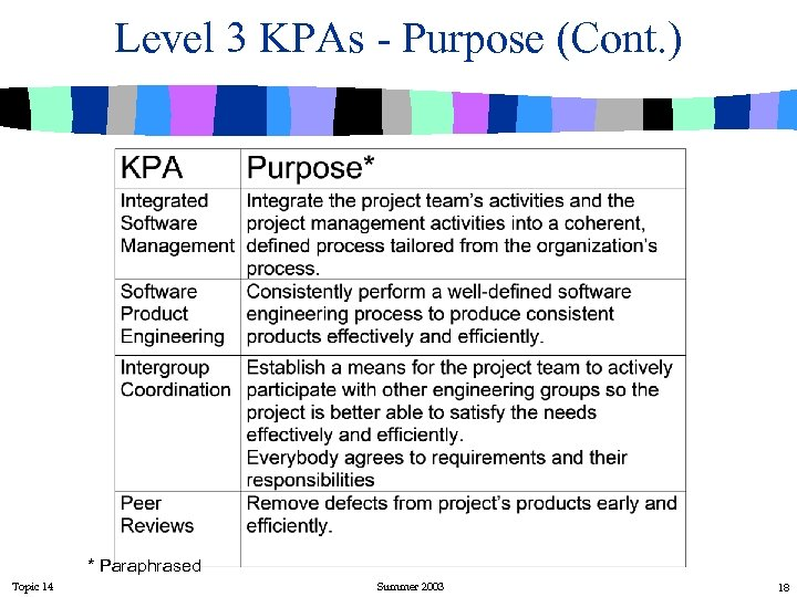 Level 3 KPAs - Purpose (Cont. ) * Paraphrased Topic 14 Summer 2003 18