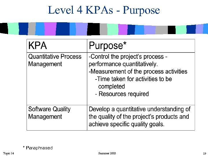Level 4 KPAs - Purpose * Paraphrased Topic 14 Summer 2003 19