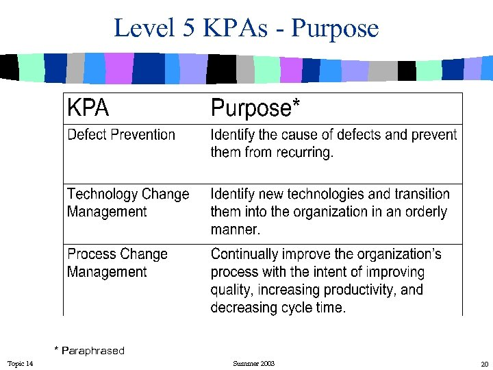Level 5 KPAs - Purpose * Paraphrased Topic 14 Summer 2003 20