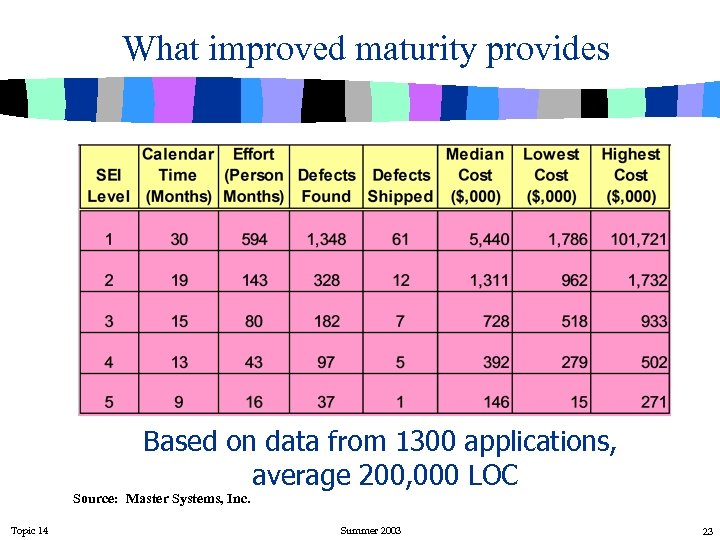 What improved maturity provides Based on data from 1300 applications, average 200, 000 LOC
