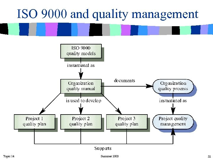 ISO 9000 and quality management Topic 14 Summer 2003 32