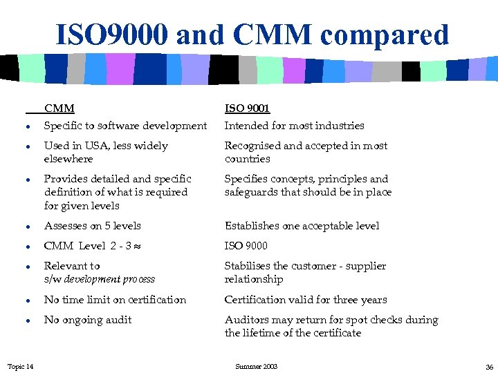 ISO 9000 and CMM compared CMM ISO 9001 Specific to software development Intended for