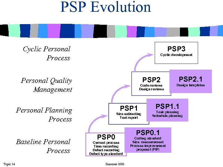 PSP Evolution Cyclic Personal Process PSP 3 Cyclic development PSP 2 Personal Quality Management