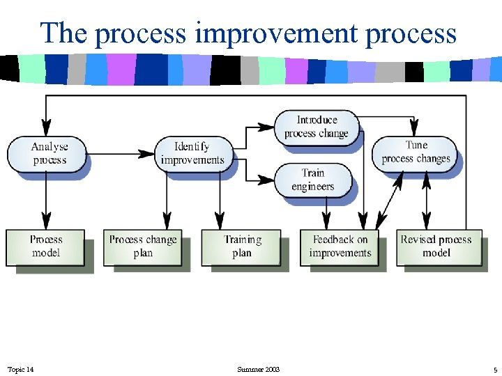The process improvement process Topic 14 Summer 2003 5