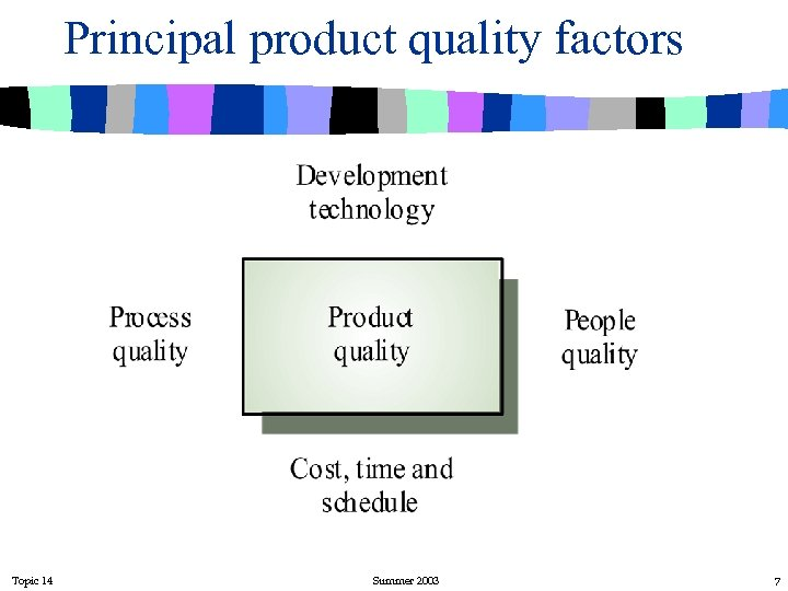Principal product quality factors Topic 14 Summer 2003 7