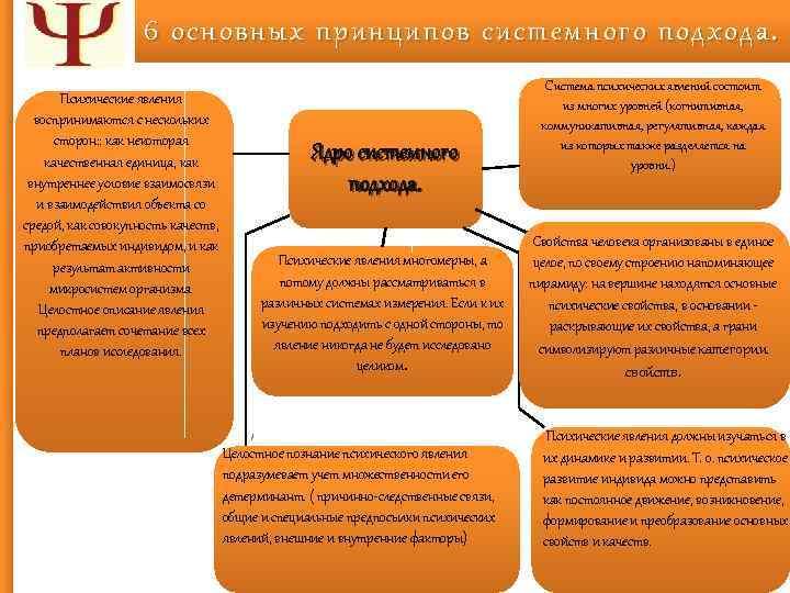 6 основных принципов системного подхода. Психические явления воспринимаются с нескольких сторон: : как некоторая
