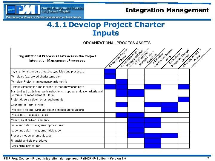 Integration Management 4. 1. 1 Develop Project Charter Inputs PMP Prep Course – Project