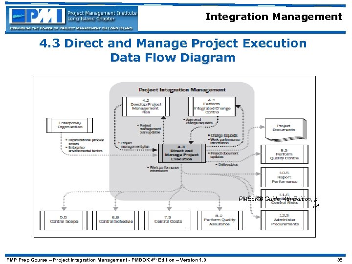 Integration Management 4. 3 Direct and Manage Project Execution Data Flow Diagram PMBo. K®