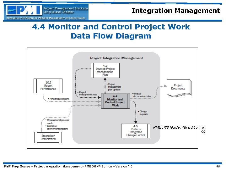 Integration Management 4. 4 Monitor and Control Project Work Data Flow Diagram PMBo. K®