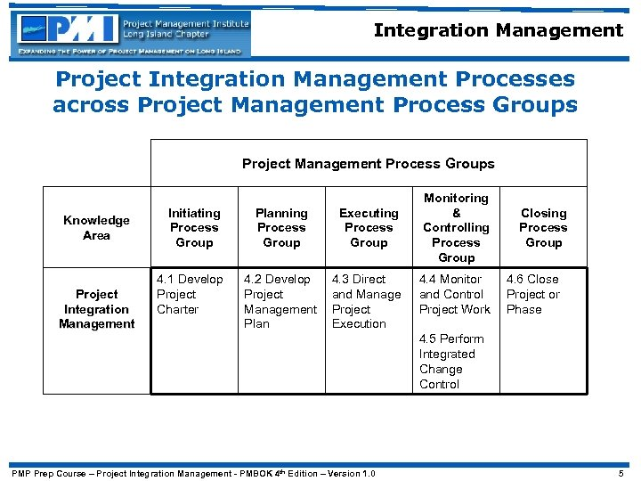 Integration Management Project Integration Management Processes across Project Management Process Groups Knowledge Area Project