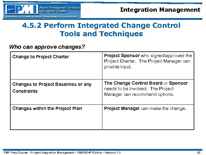 Integration Management 4. 5. 2 Perform Integrated Change Control Tools and Techniques Who can