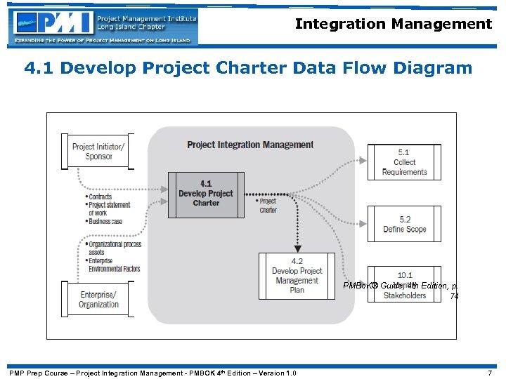 Integration Management 4. 1 Develop Project Charter Data Flow Diagram PMBo. K® Guide, 4