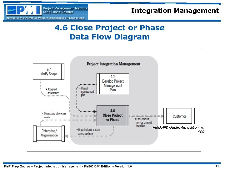 Integration Management 4. 6 Close Project or Phase Data Flow Diagram PMBo. K® Guide,