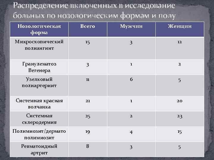 Распределение включенных в исследование больных по нозологическим формам и полу Нозологическая форма Всего Мужчин