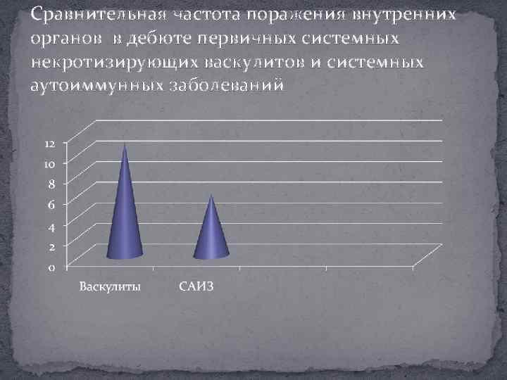 Сравнительная частота поражения внутренних органов в дебюте первичных системных некротизирующих васкулитов и системных аутоиммунных