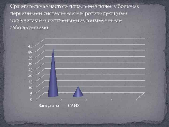 Сравнительная частота поражения почек у больных первичными системными некротизирующими васкулитами и системными аутоиммунными заболеваниями