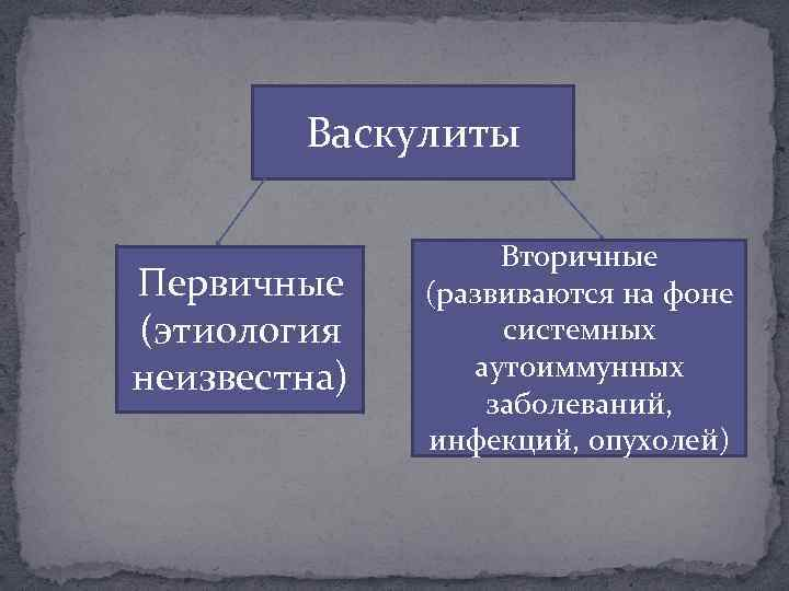 Васкулиты Первичные (этиология неизвестна) Вторичные (развиваются на фоне системных аутоиммунных заболеваний, инфекций, опухолей)