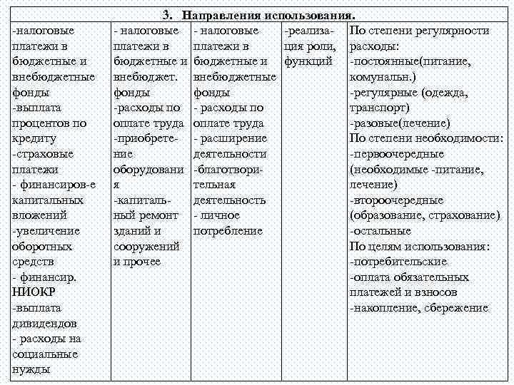 -налоговые платежи в бюджетные и внебюджетные фонды -выплата процентов по кредиту -страховые платежи -