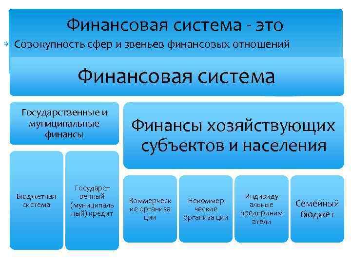 Финансовая система - это Совокупность сфер и звеньев финансовых отношений Финансовая система Государственные и