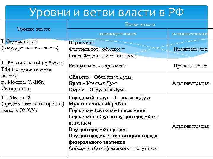 Уровни и ветви власти в РФ Уровни власти I. Федеральный (государственная власть) II. Региональный