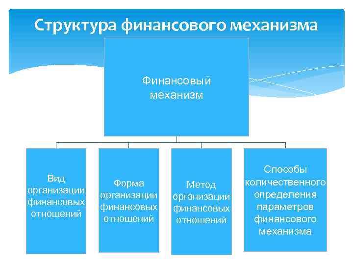 Структура финансового механизма Финансовый механизм Вид организации финансовых отношений Форма организации финансовых отношений Метод