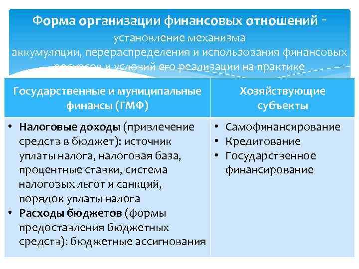 Форма организации финансовых отношений - установление механизма аккумуляции, перераспределения и использования финансовых ресурсов и