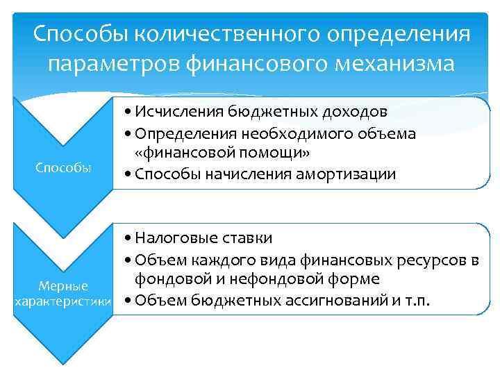 Способы количественного определения параметров финансового механизма Способы Мерные характеристики • Исчисления бюджетных доходов •