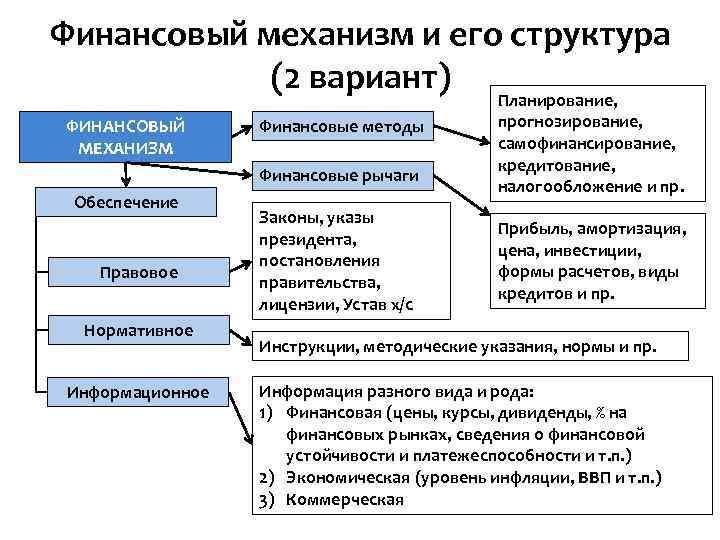 Финансовый механизм и его структура (2 вариант) ФИНАНСОВЫЙ МЕХАНИЗМ Финансовые методы Финансовые рычаги Обеспечение