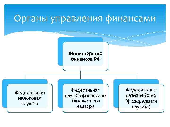 Органы управления финансами Министерство финансов РФ Федеральная налоговая служба Федеральная служба финансово -бюджетного надзора
