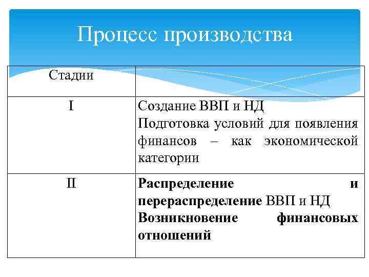 Процесс производства Стадии I Создание ВВП и НД Подготовка условий для появления финансов –