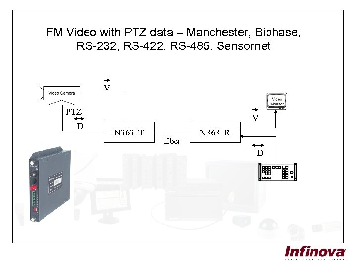 FM Video with PTZ data – Manchester, Biphase, RS-232, RS-422, RS-485, Sensornet V PTZ