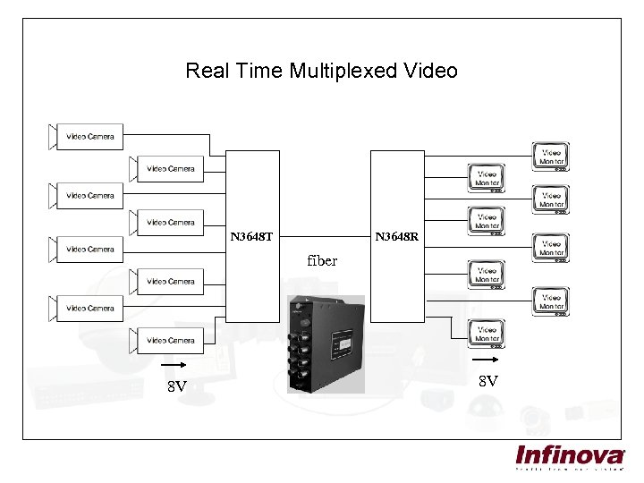 Real Time Multiplexed Video N 3648 T N 3648 R fiber 8 V 8