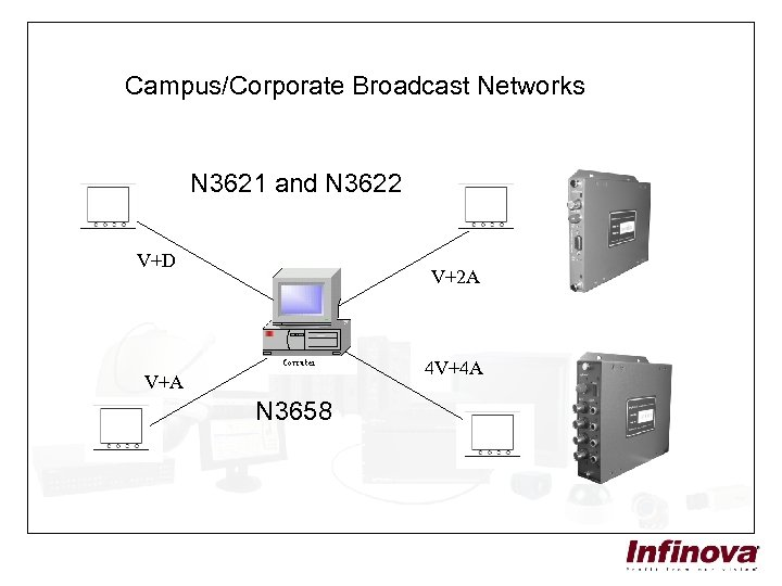Campus/Corporate Broadcast Networks N 3621 and N 3622 V+D V+2 A 4 V+4 A