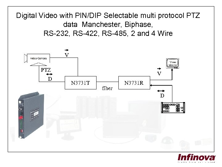 Digital Video with PIN/DIP Selectable multi protocol PTZ data Manchester, Biphase, RS-232, RS-422, RS-485,