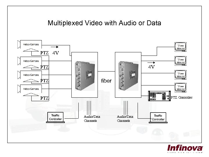 Multiplexed Video with Audio or Data PTZ 4 V 4 V PTZ fiber PTZ