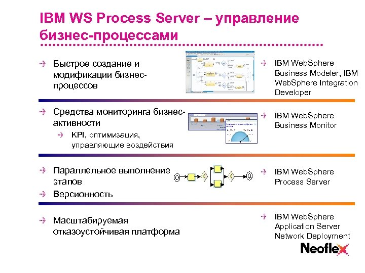 IBM WS Process Server – управление бизнес-процессами Быстрое создание и модификации бизнеспроцессов IBM Web.