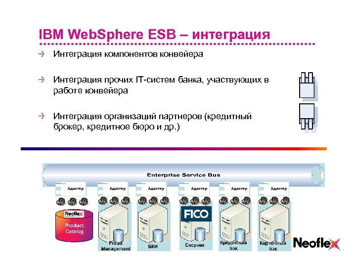 IBM Web. Sphere ESB – интеграция Интеграция компонентов конвейера Интеграция прочих IT-систем банка, участвующих