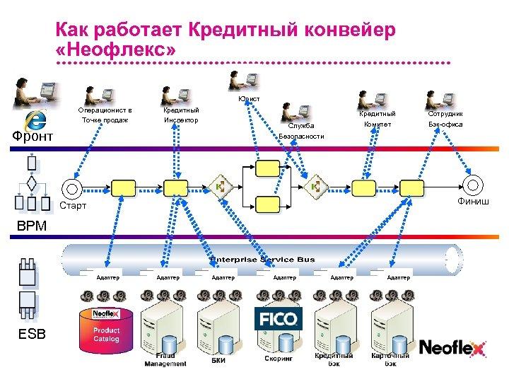 Как работает Кредитный конвейер «Неофлекс» Юрист Операционист в Точке продаж Фронт Старт BPM ESB