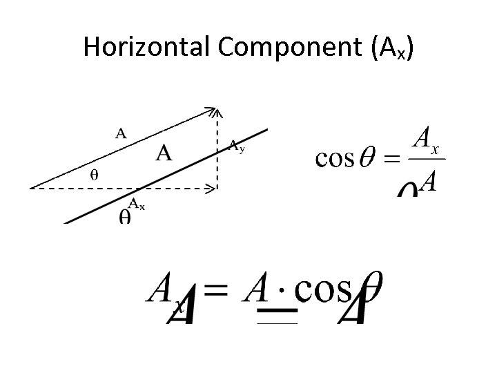 Horizontal Component (Ax)