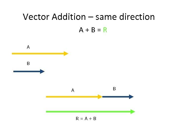 Vector Addition – same direction A+B=R A B B A R=A+B