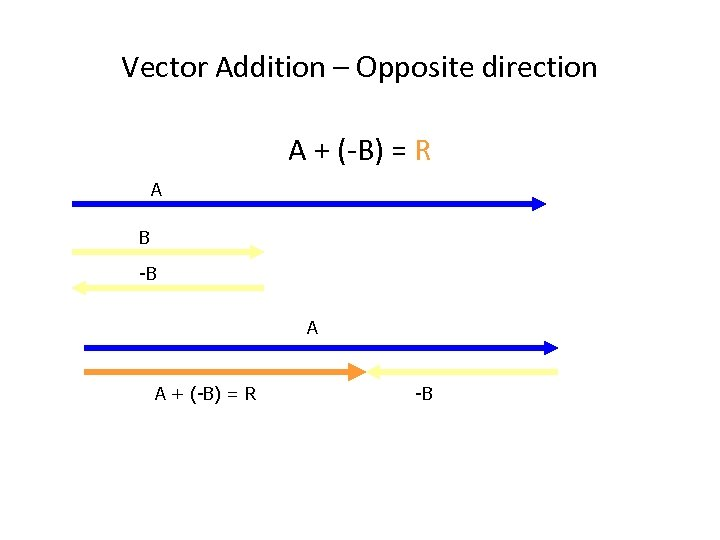 Vector Addition – Opposite direction A + (-B) = R A B -B A