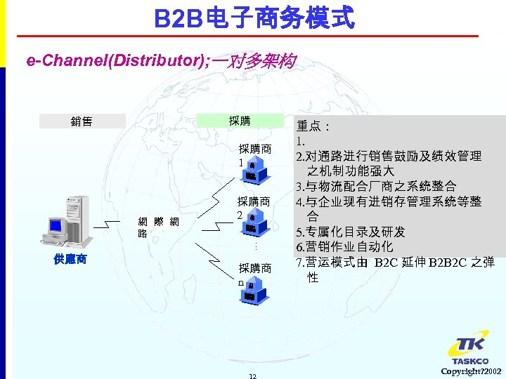 B 2 B电子商务模式 e-Channel(Distributor); 一对多架构 採購 銷售 採購商 1 網 際 網 路 採購商
