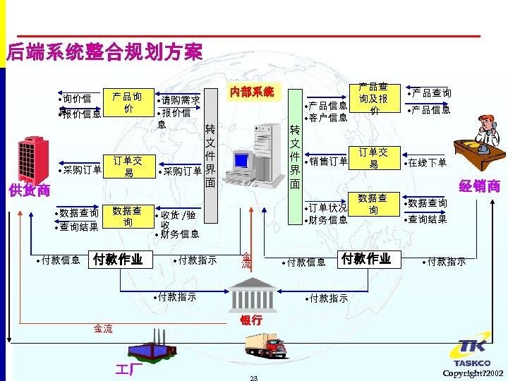 后端系统整合规划方案 • 询价信 息 • 报价信息 产品询 价 订单交 易 供货商 • 查询结果 •