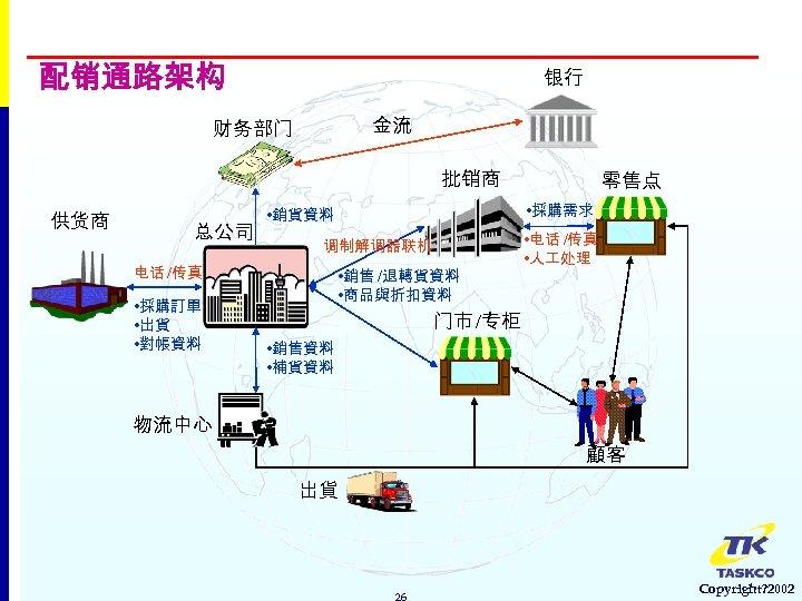 配销通路架构 银行 金流 财务部门 批销商 供货商 总公司 • 採購訂單 • 出貨 • 對帳資料 •